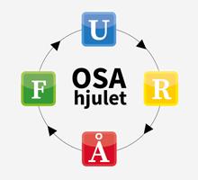 Grafik med OSA-hjul.