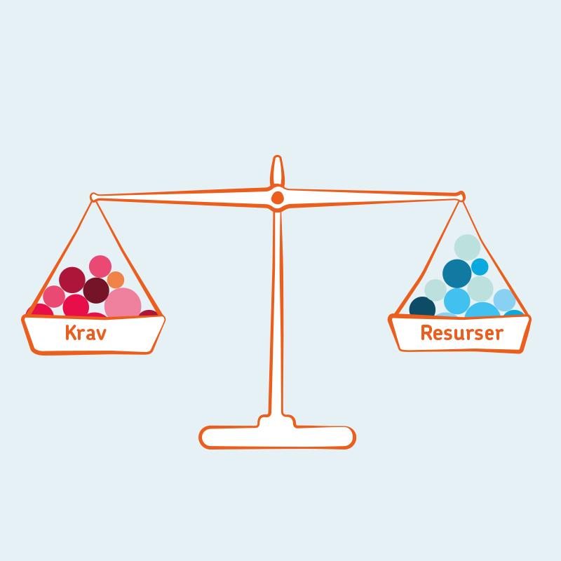 En våg med två vågskålar med bollar märkta krav och resurser